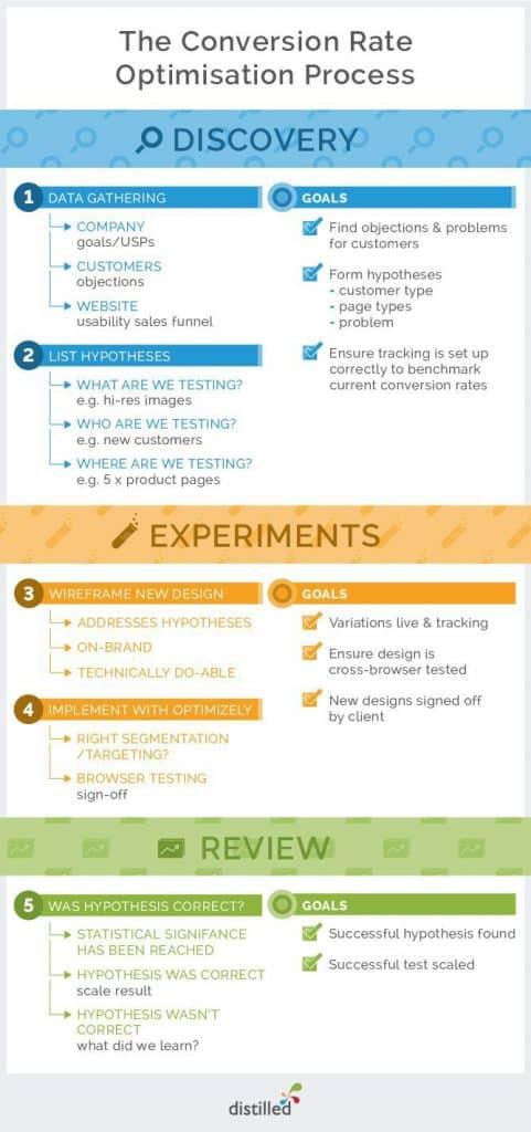 CRO process Infographic