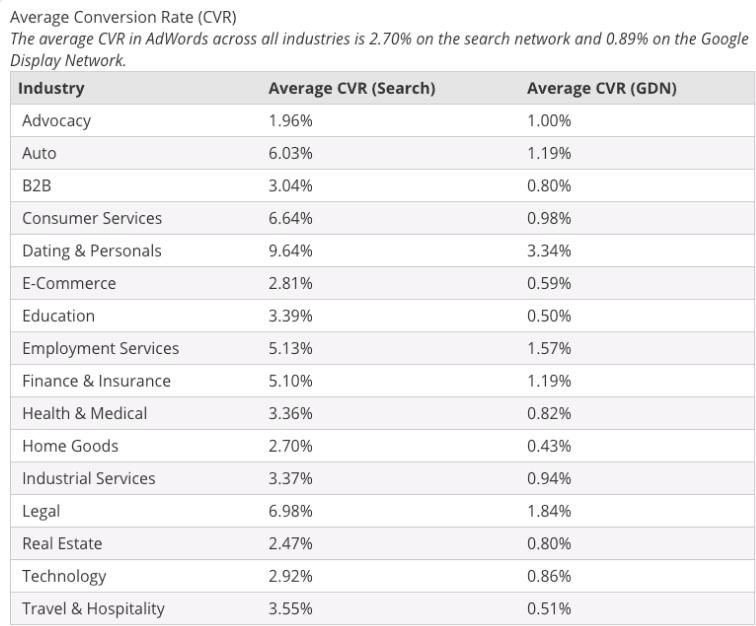 average CVR Adwords or Google Ads