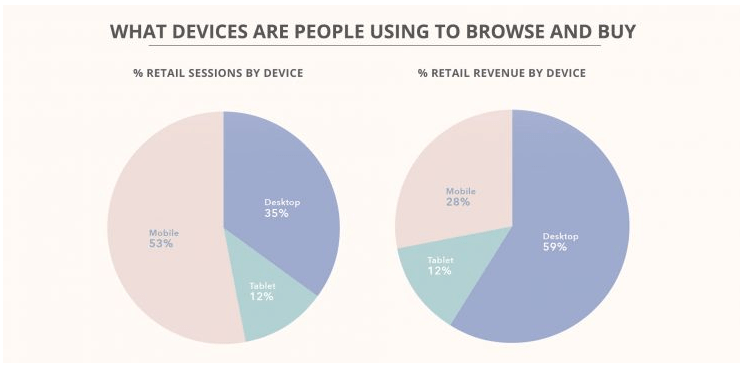 devices people use to buy online