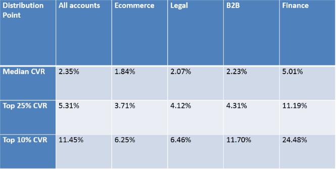 ecommerce average CVR