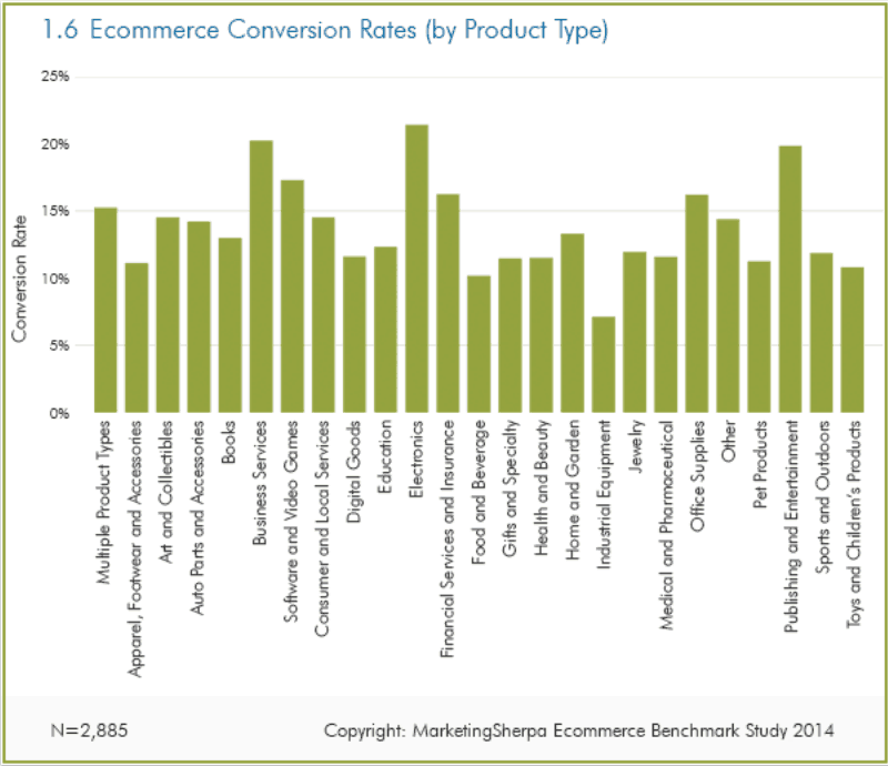 e-commerce benchmark CVR