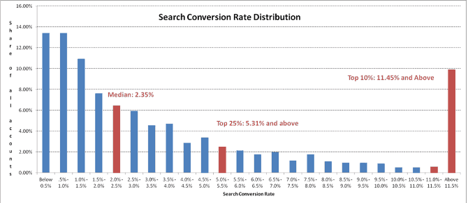 search conversion rate distribution