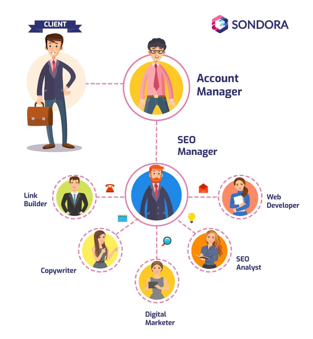 Here is how we structure our SEO engagement squad at SONDORA SA